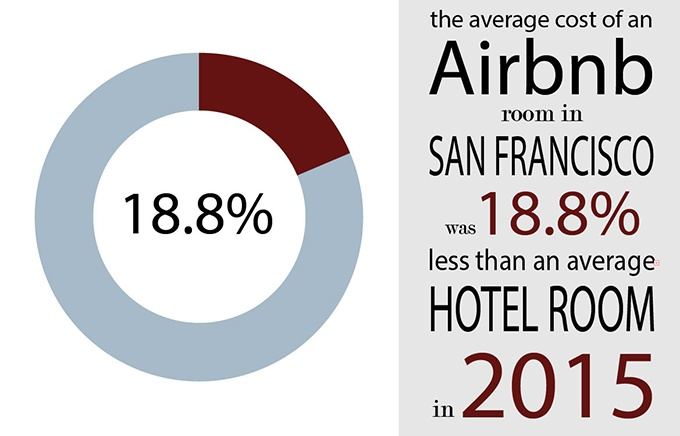 Average cost of an Airbnb room versus a hotel room