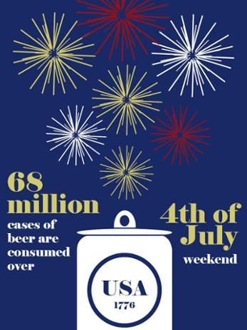 Grocery market beer consumption stat 4th of July weekend
