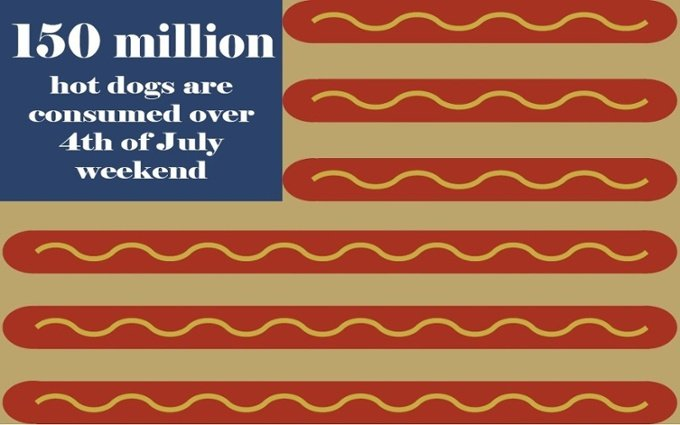 Grocery store hot dog stat 4th of july weekend