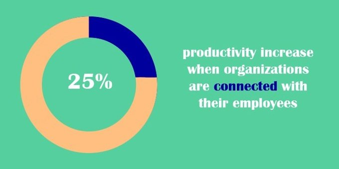Productivity increases 25% when organizations are connected with employees