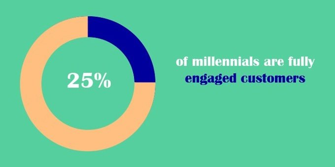 25% of millennials are engaged customers