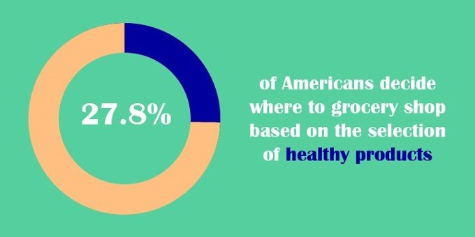 Percentage of Americans who make shopping decisions based on health
