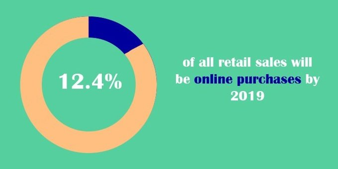 Percentage of retail purchases made online by 2019