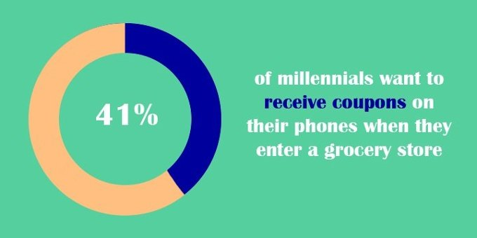 41% of millennials want mobile coupons when enter grocery store