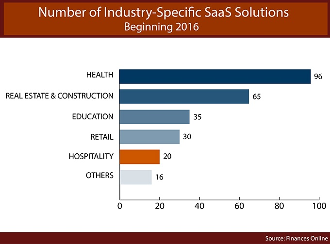 Number of industry-specific SaaS solutions statistics