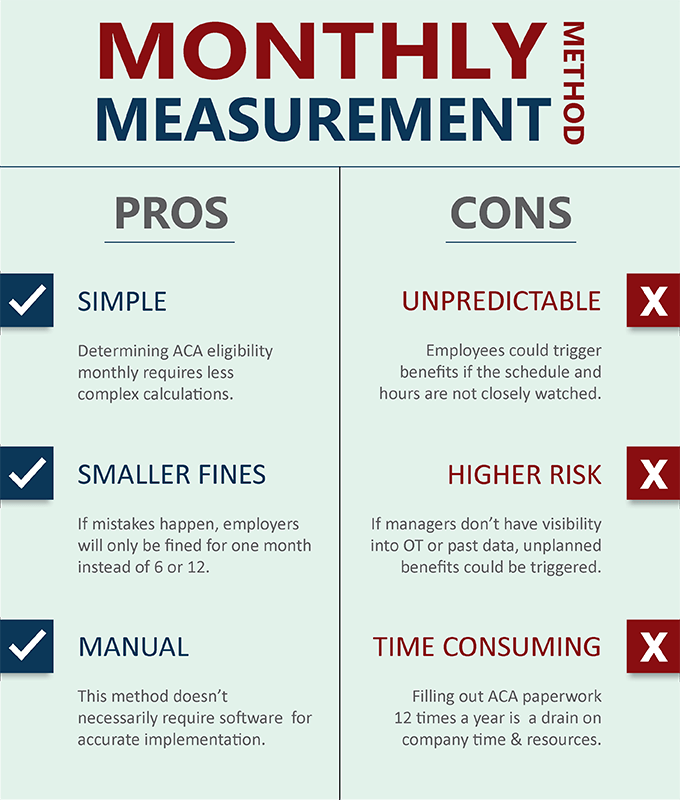 Pros and cons of using the monthly measurement method to stay ACA compliant