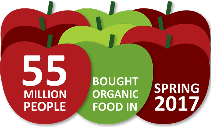 Organic products are increasingly popular in 2018