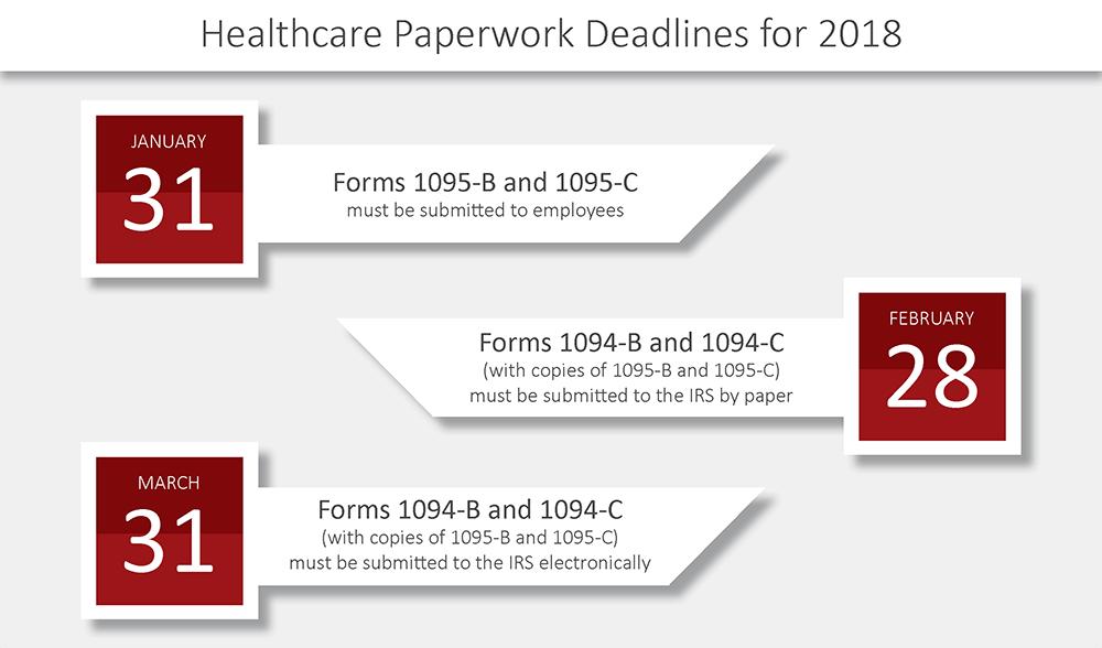 ACA Paperwork Deadlines 2018