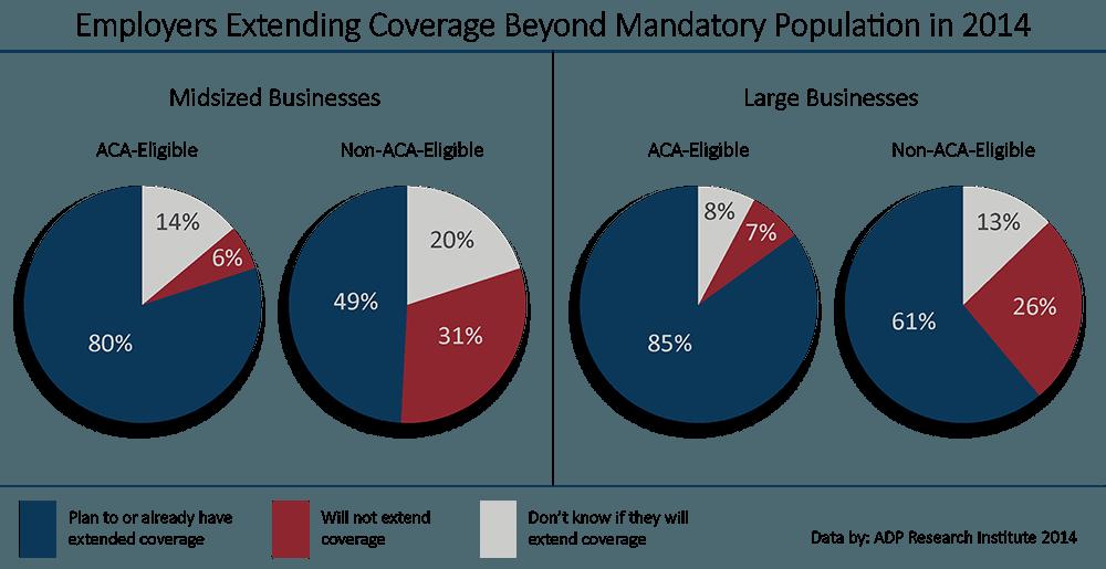ACA employers extending healthcare benefits