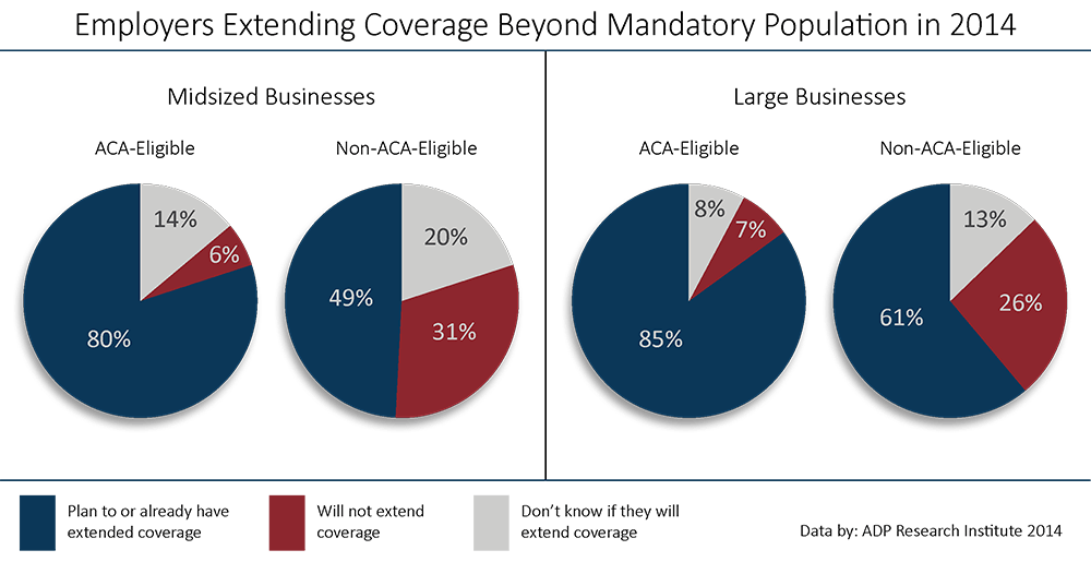 employers extending benefits beyond mandatory population