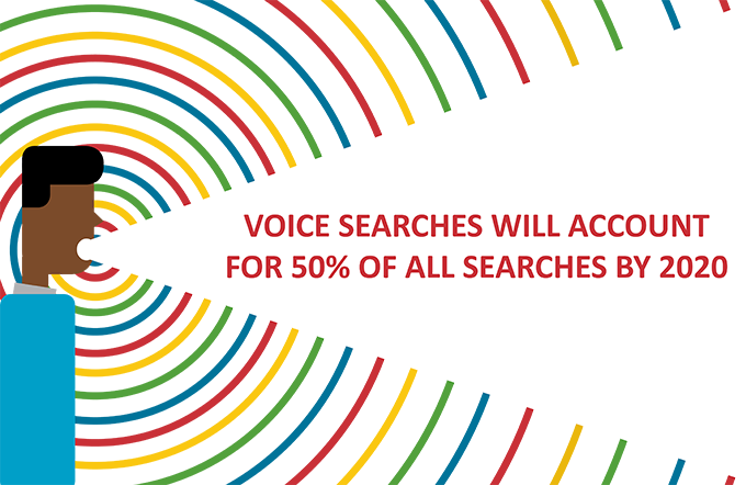 Voice searches will make up half of all searches by 2020